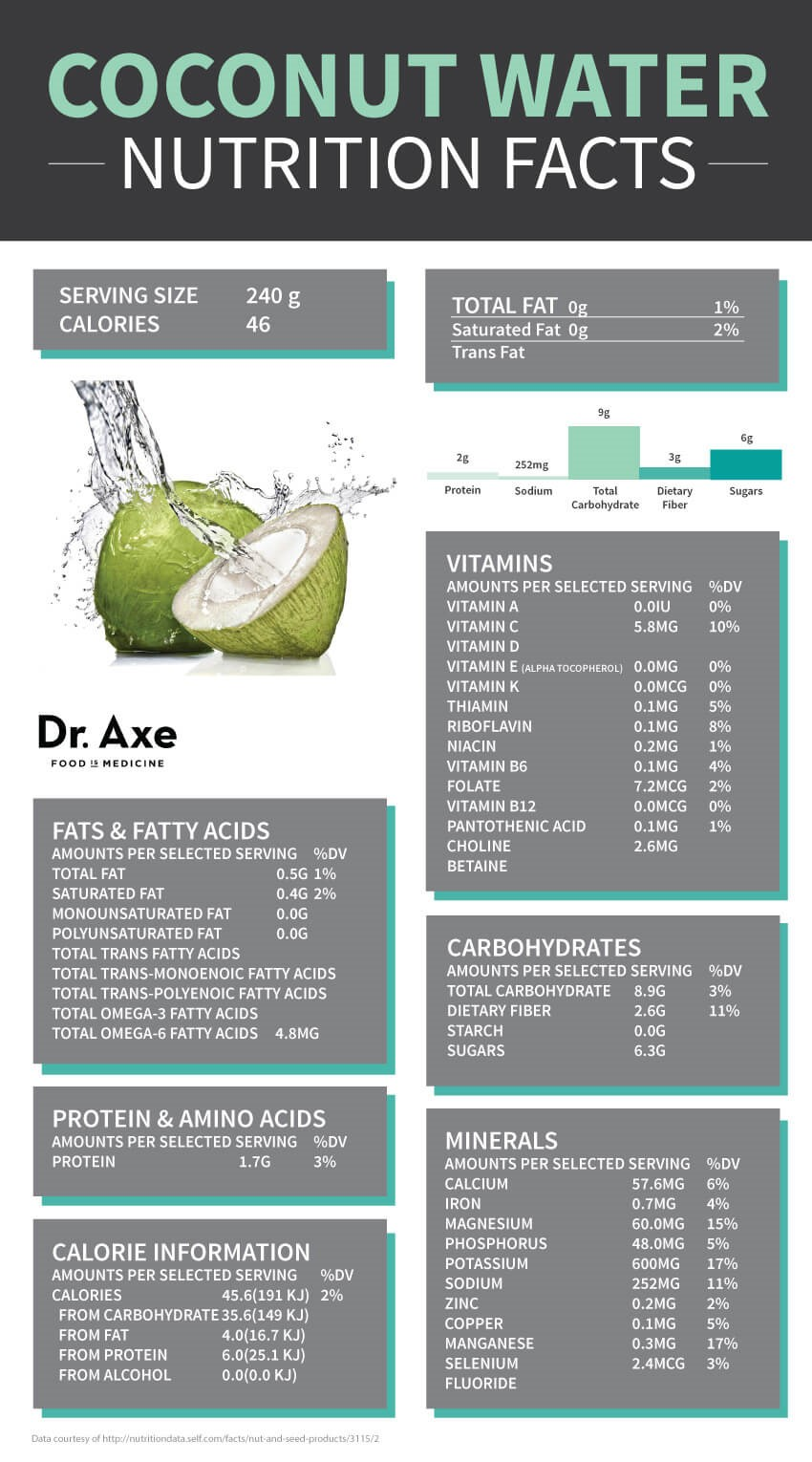 Coconut water nutrition facts SAFIMEX
