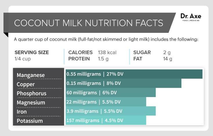 Coconut Milk Nutrition — 9 Benefits + Recipes 2