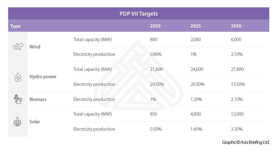Renewables in Vietnam