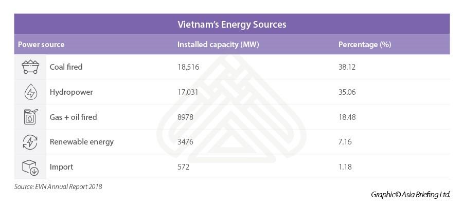 Vietnam Energy sources